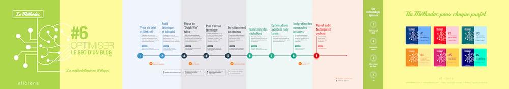 [Methodoc]-Optimiser-SEO_06-WEB 1000